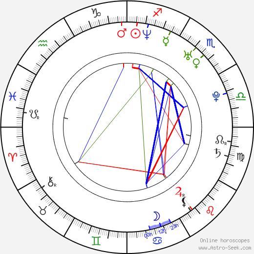 John Carchietta tema natale, oroscopo, John Carchietta oroscopi gratuiti, astrologia
