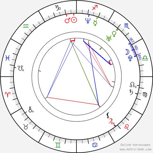 Katie Emme McIninch astro natal birth chart, Katie Emme McIninch horoscope, astrology