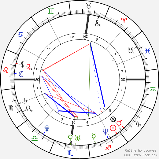 Katie Holmes birth chart, Katie Holmes astro natal horoscope, astrology