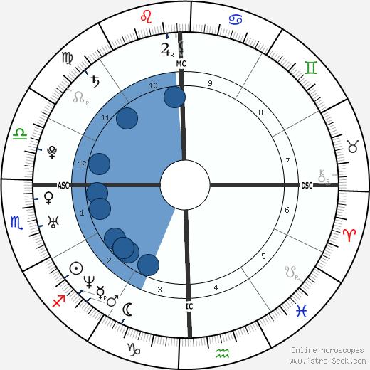 Kimberly Mays wikipedia, horoscope, astrology, instagram