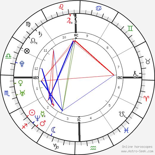 Kimberly Mays tema natale, oroscopo, Kimberly Mays oroscopi gratuiti, astrologia