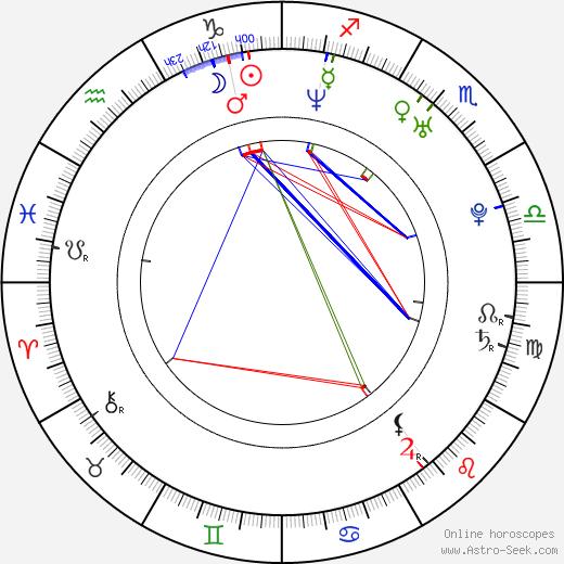 Kordian Piwowarski birth chart, Kordian Piwowarski astro natal horoscope, astrology