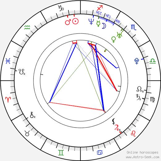 Lisa Jakub birth chart, Lisa Jakub astro natal horoscope, astrology