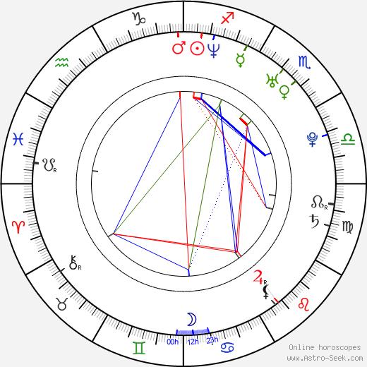 Lucie Pernetová astro natal birth chart, Lucie Pernetová horoscope, astrology