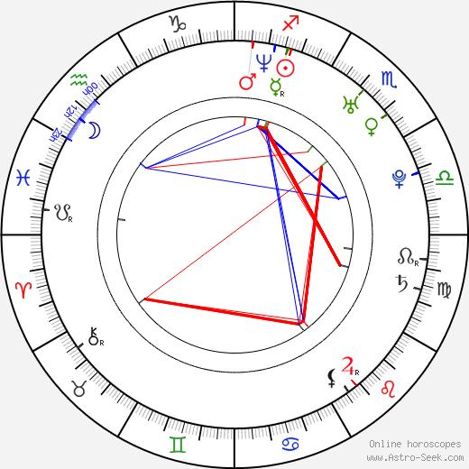 Mariano Martínez birth chart, Mariano Martínez astro natal horoscope, astrology