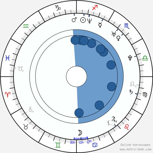 Mark Jansen wikipedia, horoscope, astrology, instagram