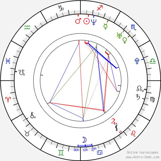 Mark Jansen birth chart, Mark Jansen astro natal horoscope, astrology