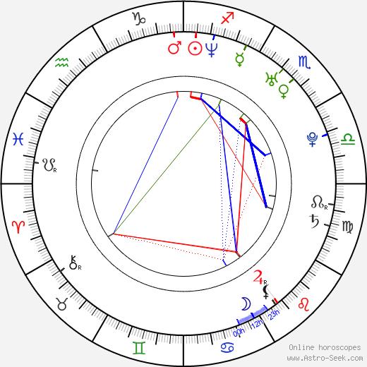 Martin Slavík astro natal birth chart, Martin Slavík horoscope, astrology