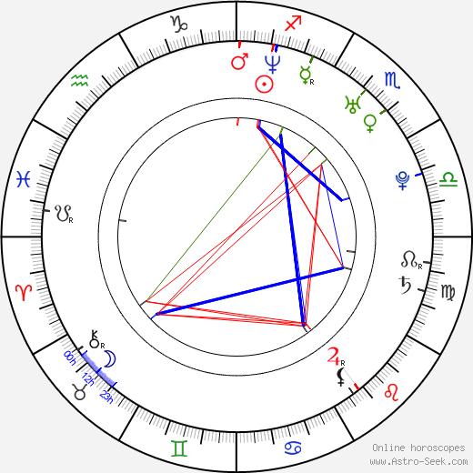 Michael Legge birth chart, Michael Legge astro natal horoscope, astrology