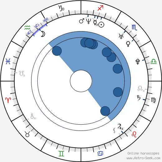 Miri Ben-Ari wikipedia, horoscope, astrology, instagram