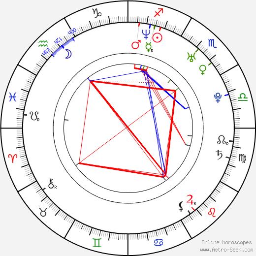 Miri Ben-Ari день рождения гороскоп, Miri Ben-Ari Натальная карта онлайн