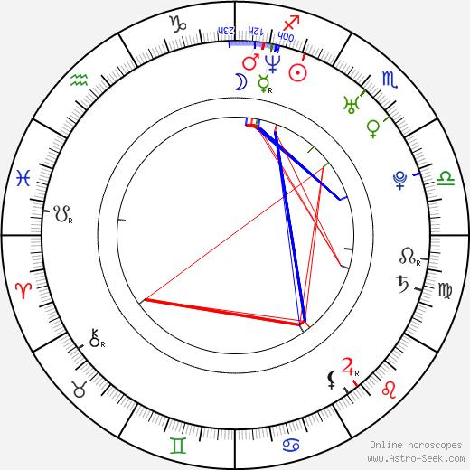 Mladen Djordjevic tema natale, oroscopo, Mladen Djordjevic oroscopi gratuiti, astrologia