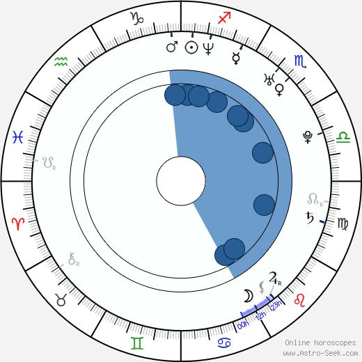 Neil Sanderson wikipedia, horoscope, astrology, instagram