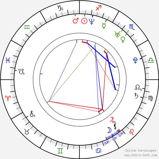 Нил Сандерсон Neil Sanderson день рождения гороскоп, Neil Sanderson Натальная карта онлайн