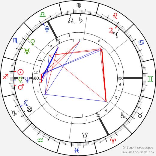 Nelly Furtado birth chart, Nelly Furtado astro natal horoscope, astrology