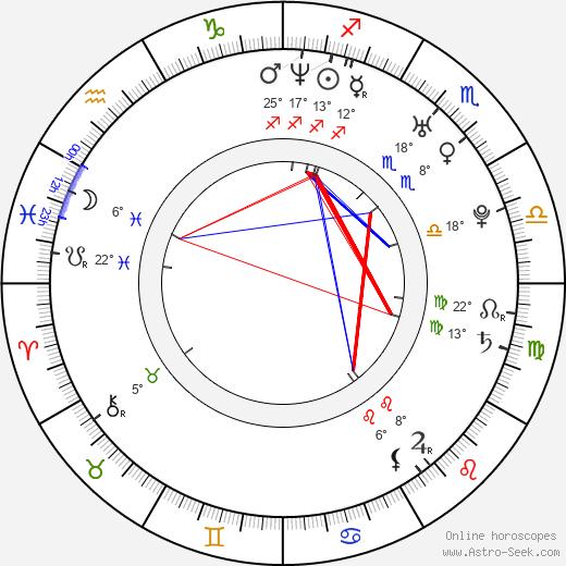 Nina Kornikova birth chart, biography, wikipedia 2020, 2021