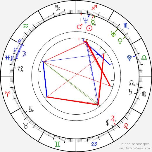 Nina Kornikova birth chart, Nina Kornikova astro natal horoscope, astrology