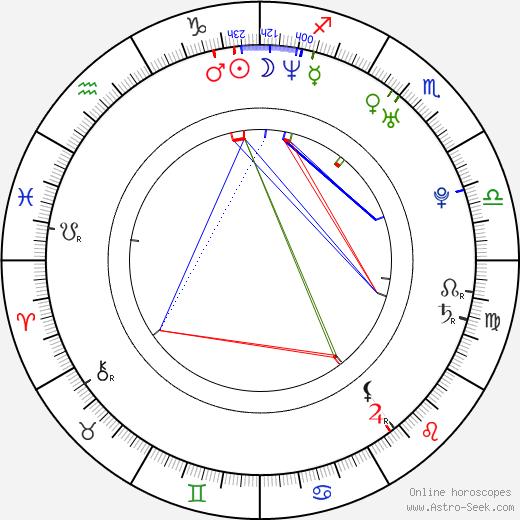 Noriko Aoyama astro natal birth chart, Noriko Aoyama horoscope, astrology