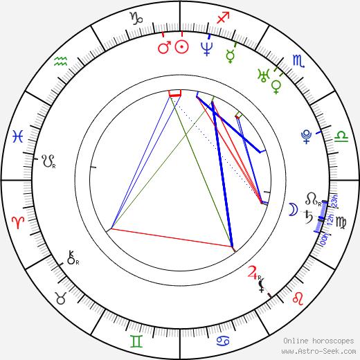 Pavla Ptáčková-Vitázková astro natal birth chart, Pavla Ptáčková-Vitázková horoscope, astrology