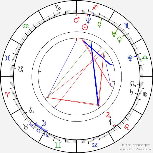 Polina Iodis birth chart, Polina Iodis astro natal horoscope, astrology