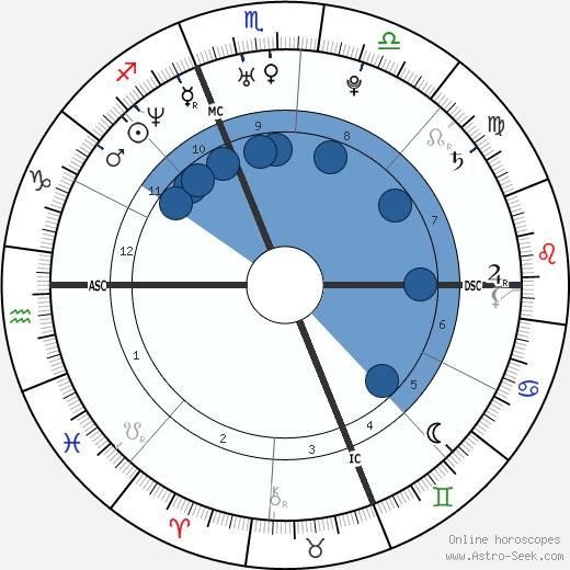 Rachel Entwistle wikipedia, horoscope, astrology, instagram