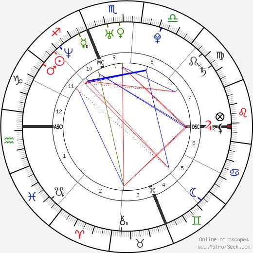 Rachel Entwistle tema natale, oroscopo, Rachel Entwistle oroscopi gratuiti, astrologia