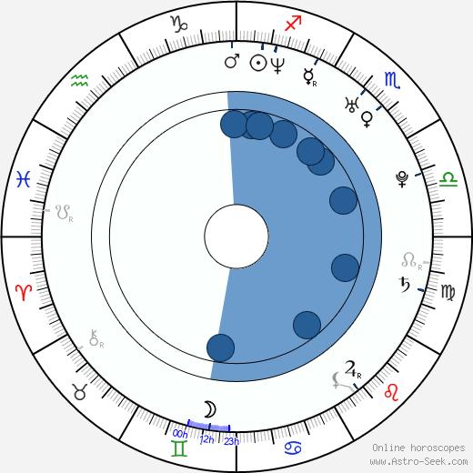 Radu Sirbu wikipedia, horoscope, astrology, instagram