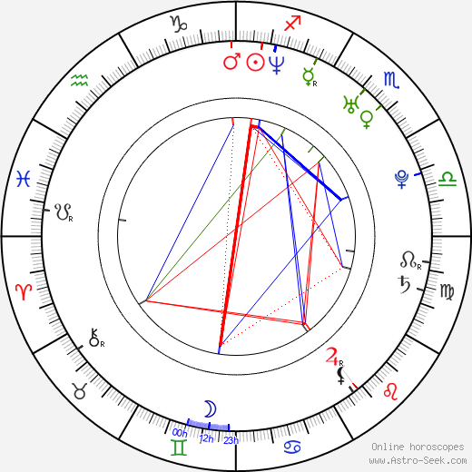 Radu Sirbu birth chart, Radu Sirbu astro natal horoscope, astrology