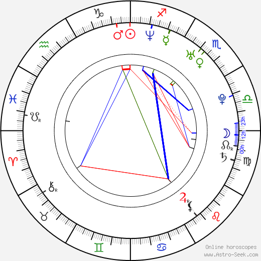 Ralph Etter astro natal birth chart, Ralph Etter horoscope, astrology