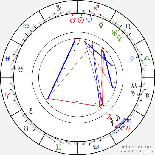 Ravi Patel birth chart, Ravi Patel astro natal horoscope, astrology