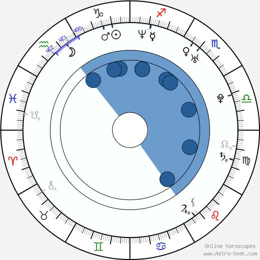 Rock Shaink Jr. wikipedia, horoscope, astrology, instagram