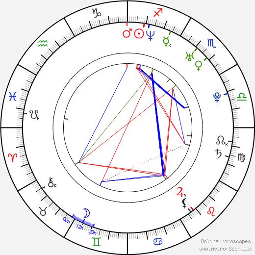 Ryo Kawakita birth chart, Ryo Kawakita astro natal horoscope, astrology