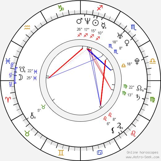 Shiri Appleby birth chart, biography, wikipedia 2019, 2020