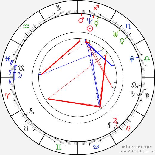 Shiri Appleby astro natal birth chart, Shiri Appleby horoscope, astrology