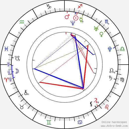 Steven Miramontz birth chart, Steven Miramontz astro natal horoscope, astrology