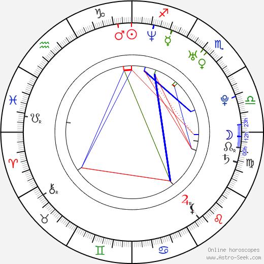 Stewart Hendler день рождения гороскоп, Stewart Hendler Натальная карта онлайн