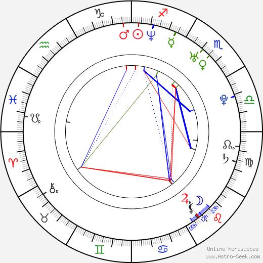 Tonislav Hristov birth chart, Tonislav Hristov astro natal horoscope, astrology