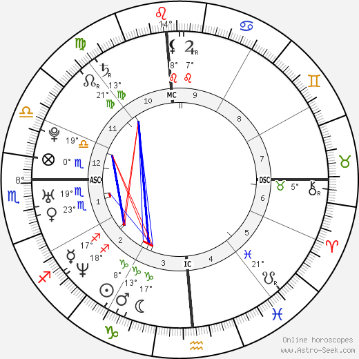 Tyrese Gibson birth chart, biography, wikipedia 2019, 2020