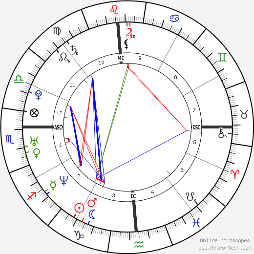 Tyrese Gibson astro natal birth chart, Tyrese Gibson horoscope, astrology