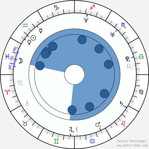 A. J. Buckley wikipedia, horoscope, astrology, instagram