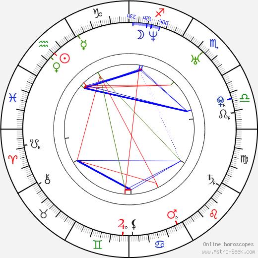 Adrian R'Mante birth chart, Adrian R'Mante astro natal horoscope, astrology