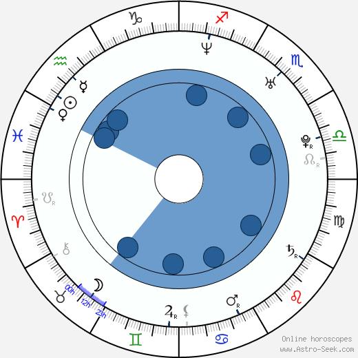 Aidan Marus wikipedia, horoscope, astrology, instagram
