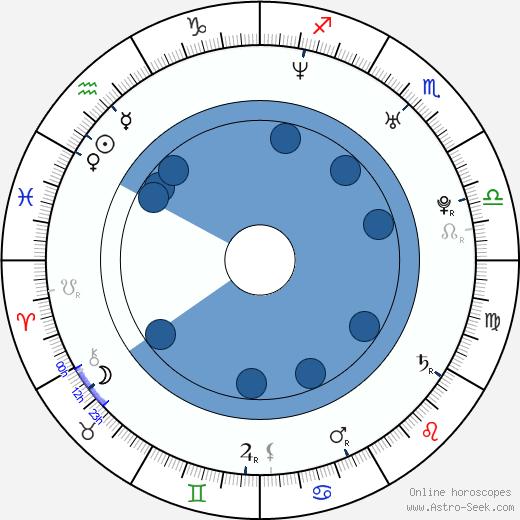 Aleksandra Strelyanaya wikipedia, horoscope, astrology, instagram