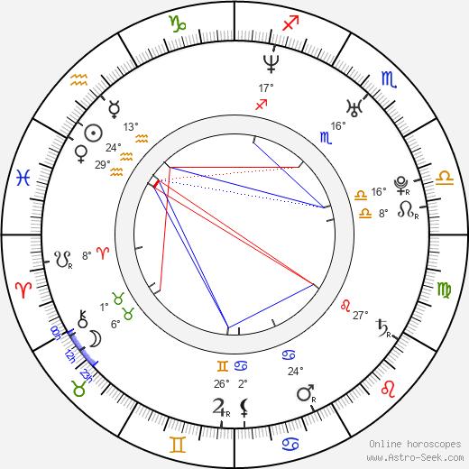 Aleksandra Strelyanaya birth chart, biography, wikipedia 2020, 2021