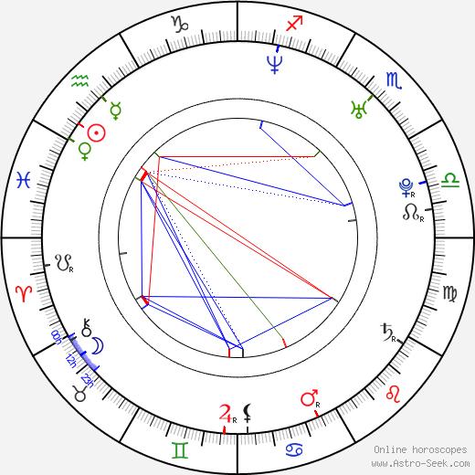 Aleksandra Strelyanaya birth chart, Aleksandra Strelyanaya astro natal horoscope, astrology