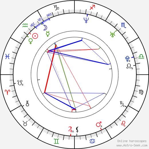 Angelica de la Sol день рождения гороскоп, Angelica de la Sol Натальная карта онлайн