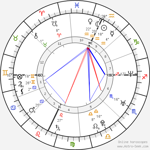 Ashton Kutcher birth chart, biography, wikipedia 2019, 2020