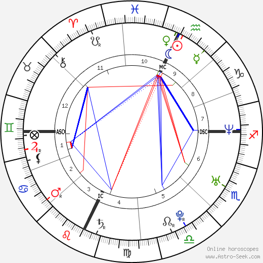 Ashton Kutcher birth chart, Ashton Kutcher astro natal horoscope, astrology