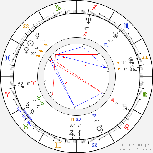 Attila Gigor birth chart, biography, wikipedia 2019, 2020