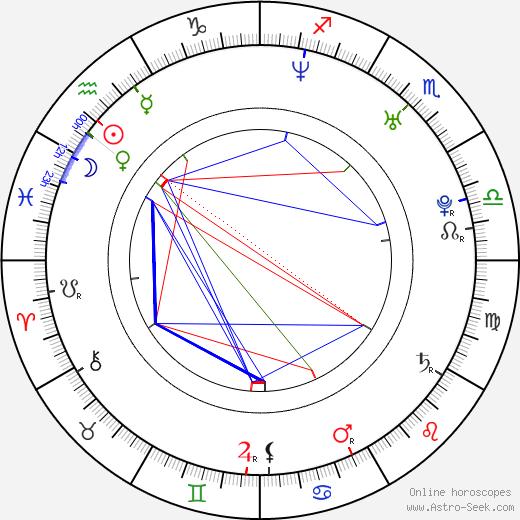 Bettie Ballhaus birth chart, Bettie Ballhaus astro natal horoscope, astrology
